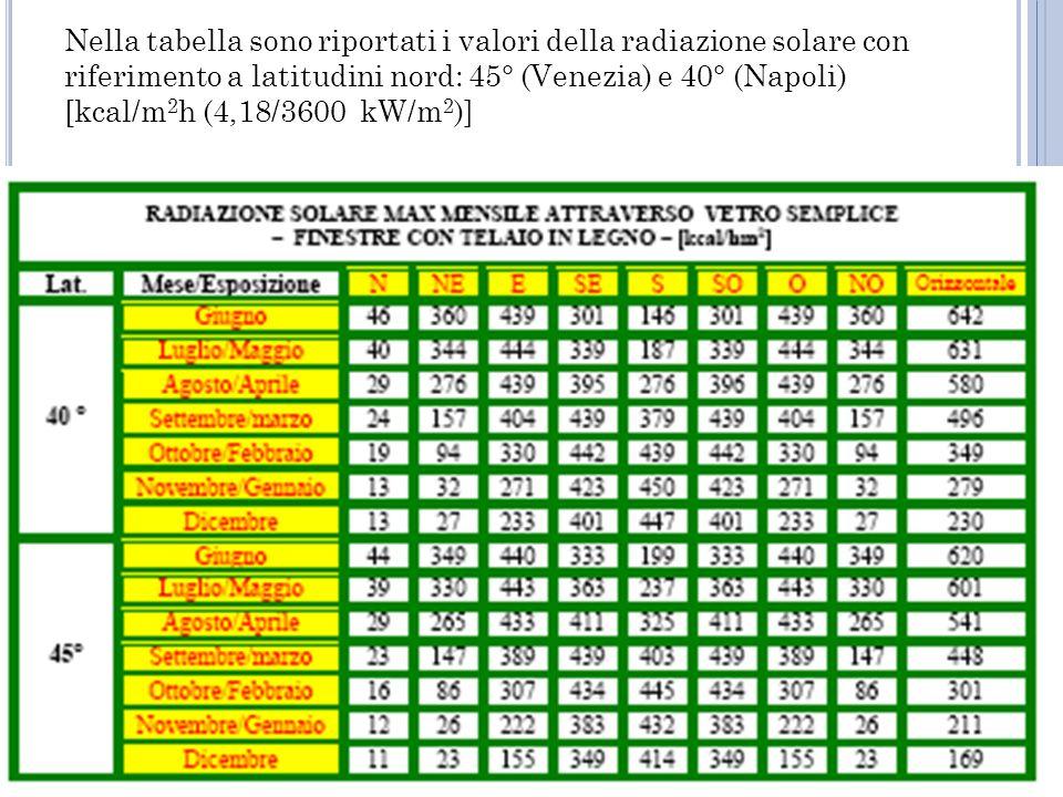 Nella tabella sono riportati i valori della radiazione solare con riferimento a latitudini nord: 45° (Venezia) e 40° (Napoli) [kcal/m2h (4,18/3600 kW/m2)]